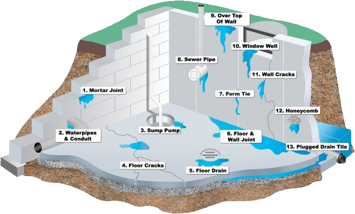 We Fix All Basement Leaks: Top 13 Water Leak Problems